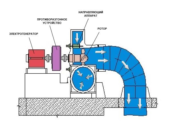 Горизонтальная пропеллерная турбина