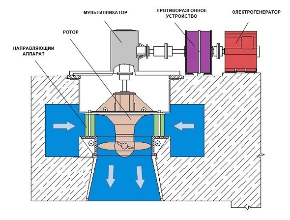 Вертикальная пропеллерная турбина