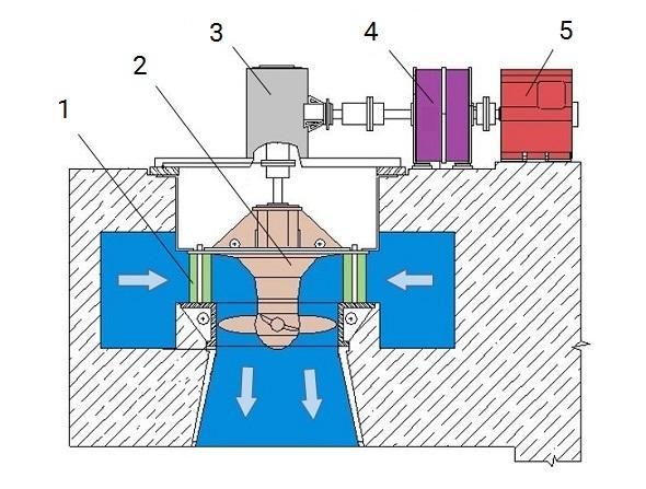 Схема вертикальной турбины Каплана